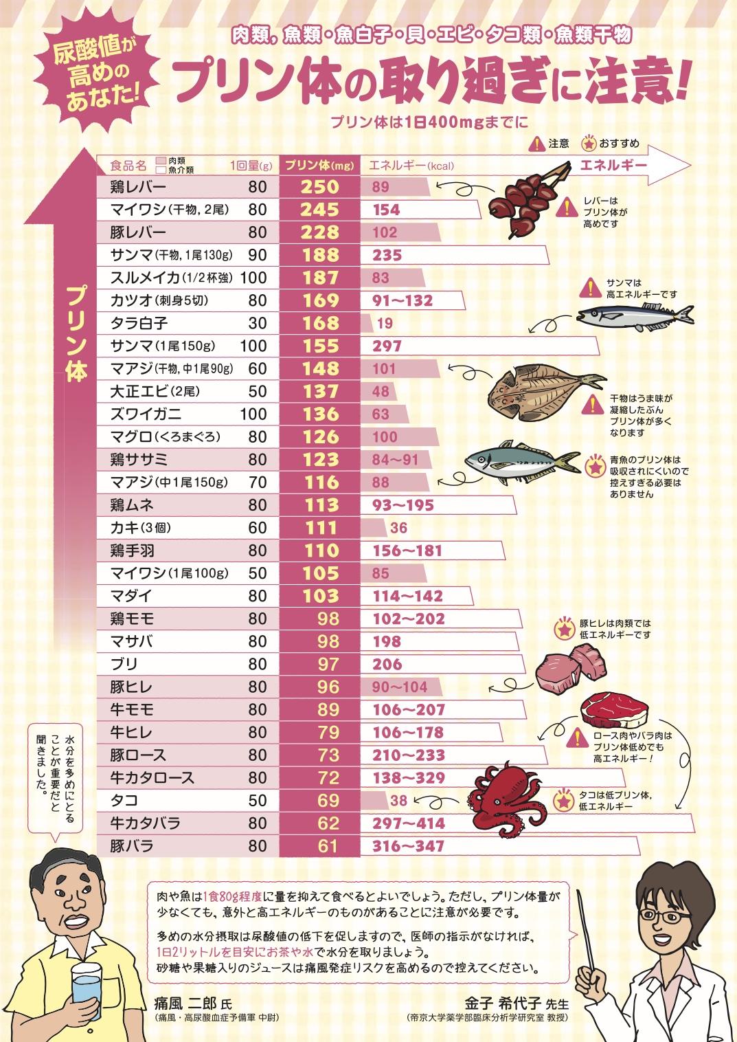 プリン 体 食べ物